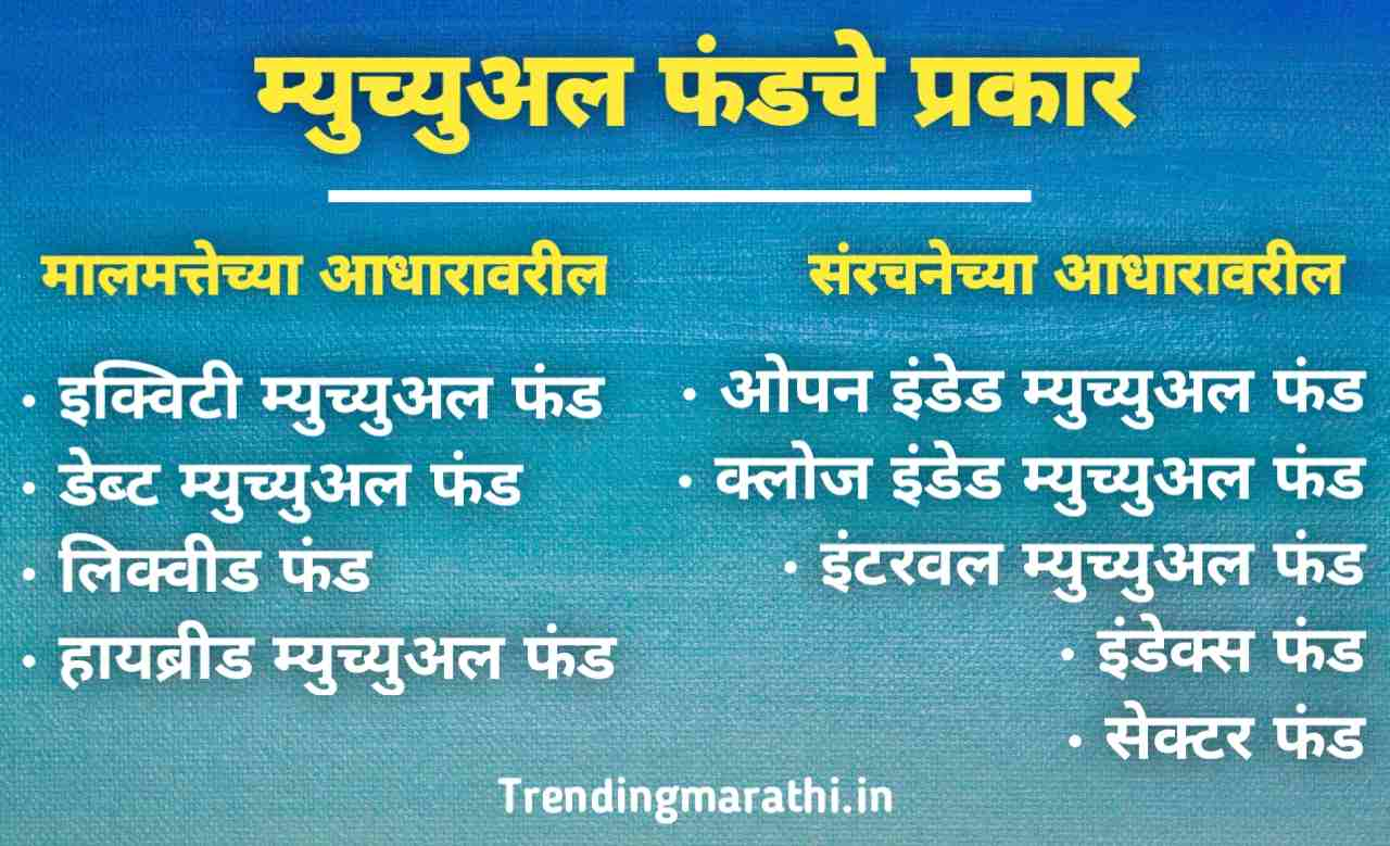 म्युच्युअल फंड म्हणजे काय आणि म्युच्युअल फंडाचे प्रकार | Mutual Fund meaning in marathi and types of Mutual Funds in Marathi